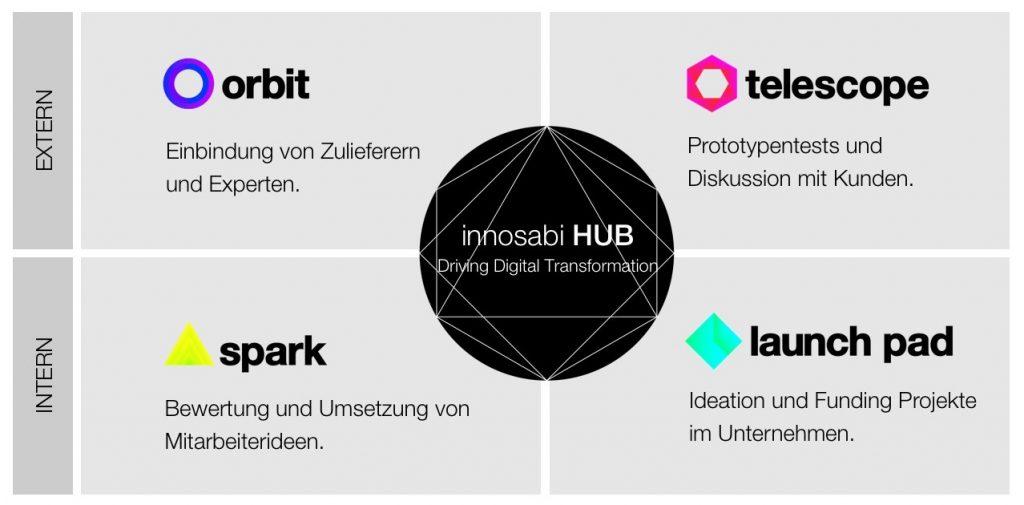 Übersicht über das Produktportfolio der innosabi Software Technologie: orbit, telescope, spark, launch pad und hub