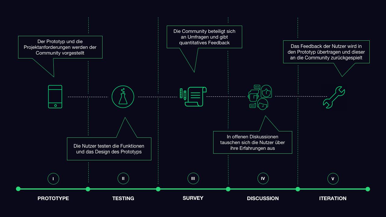 Digitale Prototypen mit Kunden testen