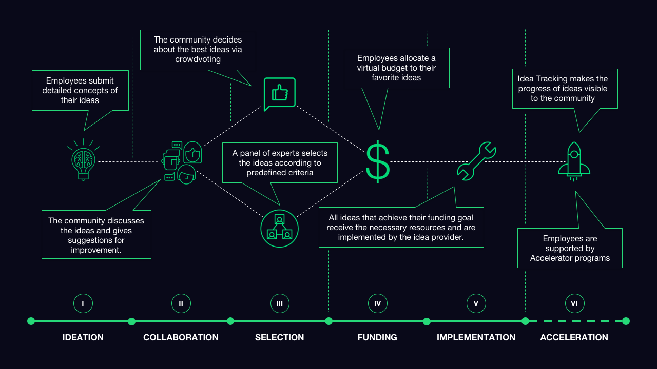 Process graphic explaining how crowdfunding with employees works