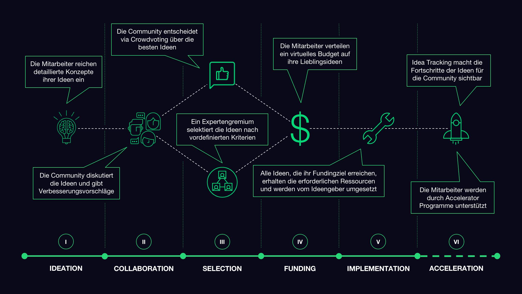 Prozessdarstellung von Innovation Funding, Crowdfunding mit Mitarbeitern