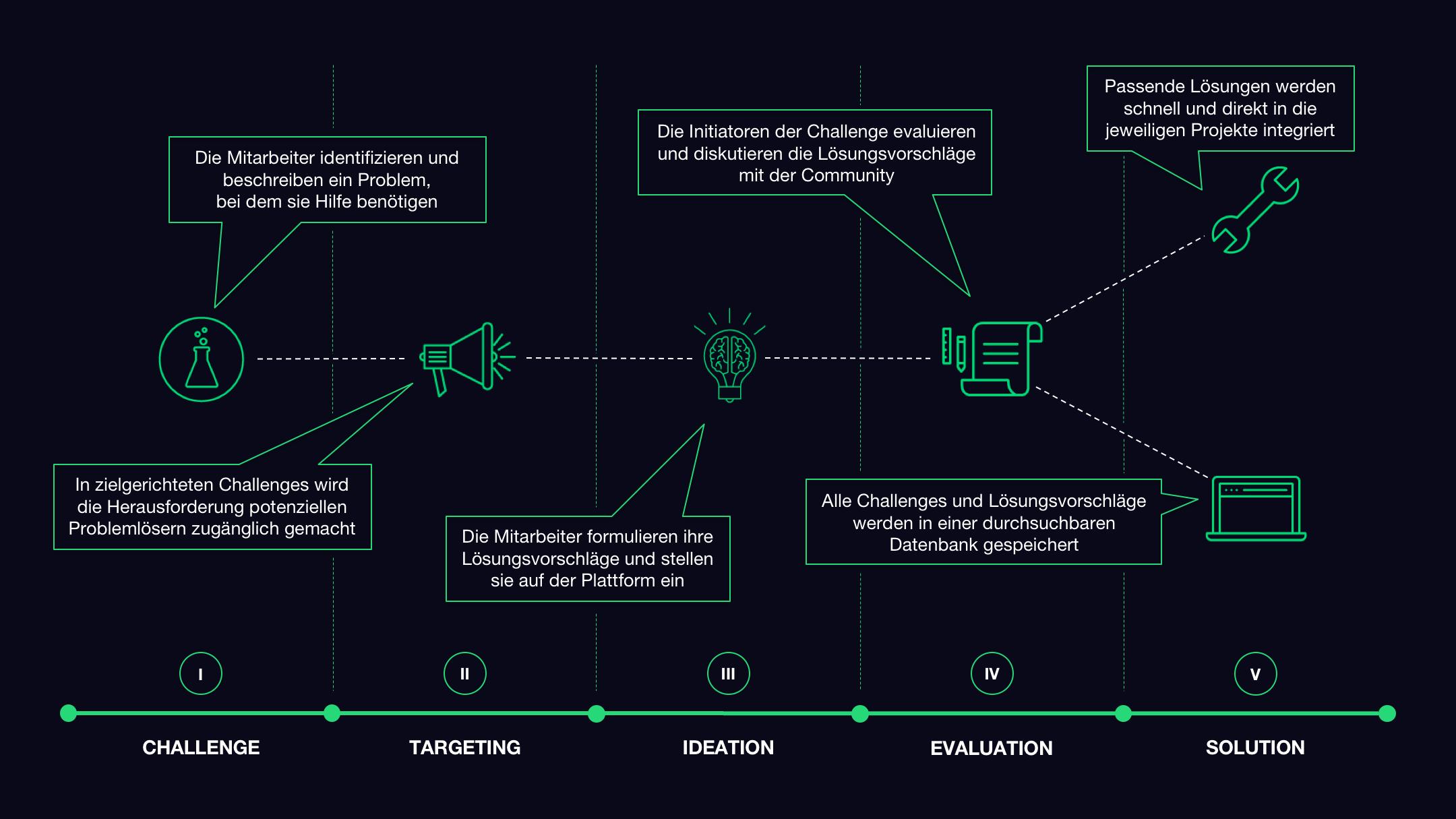 Prozessgrafik: Wie Solution Scouting im Unternehmen abläuft