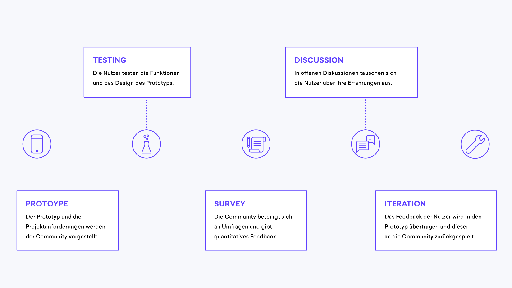 Prozessgrafik Prototypen testen